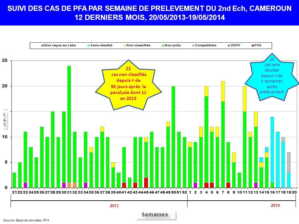 26 cas sans résultat depuis + de 3 semaines après prélèvement SUIVI DES CAS DE PFA PAR SEMAINE DE PRELEVEMENT DU 2nd Ech, CAMEROUN 12 DERNIERS MOIS, 20/05/2013-19/05/2014 Source: Base de données PFA 2013 2014 22 cas non classifiés depuis + de 90 jours après la paralysie dont 11 en 2013