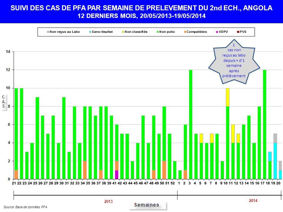 cas sans résultat depuis + de 3 semaines après prélèvement SUIVI DES CAS DE PFA PAR SEMAINE DE PRELEVEMENT DU 2nd ECH., ANGOLA 12 DERNIERS MOIS, 20/05/2013-19/05/2014 Source: Base de données PFA 2013 2014 1 cas non reçus au labo depuis + d'1 semaine après prélèvement