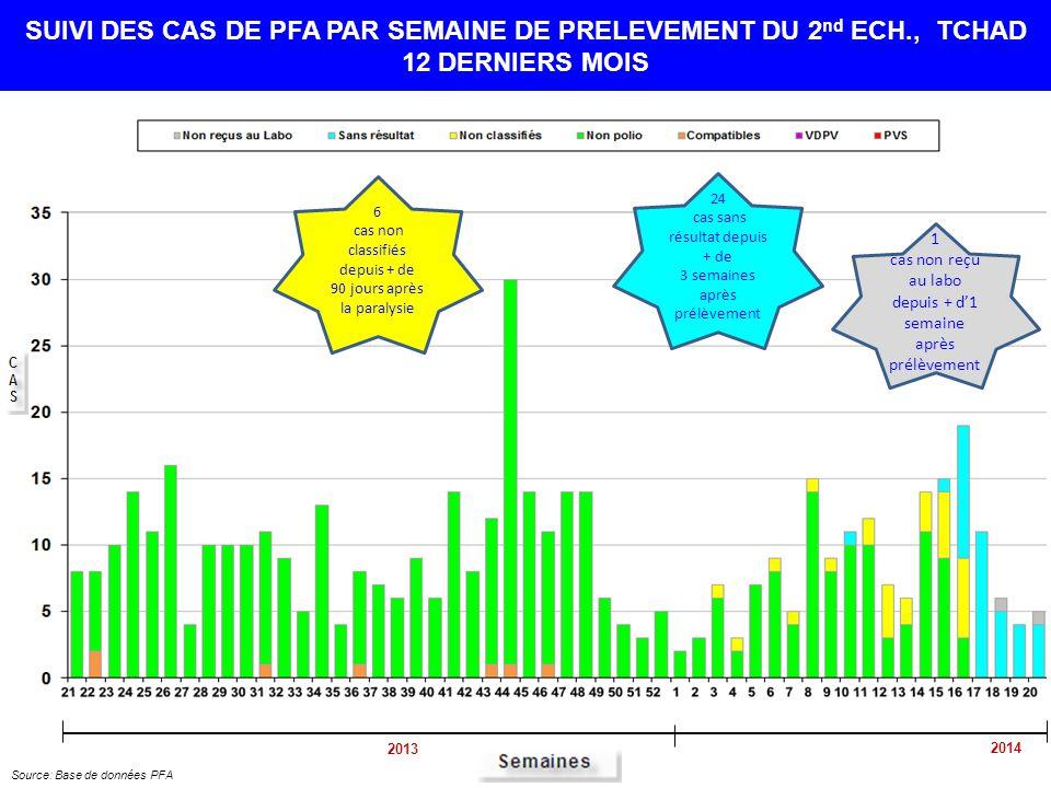 1 cas non reçu au labo depuis + d'1 semaine après prélèvement SUIVI DES CAS DE PFA PAR SEMAINE DE PRELEVEMENT DU 2 nd ECH., TCHAD 12 DERNIERS MOIS Source: Base de données PFA 24 cas sans résultat depuis + de 3 semaines après prélèvement 2013 2014 6 cas non classifiés depuis + de 90 jours après la paralysie