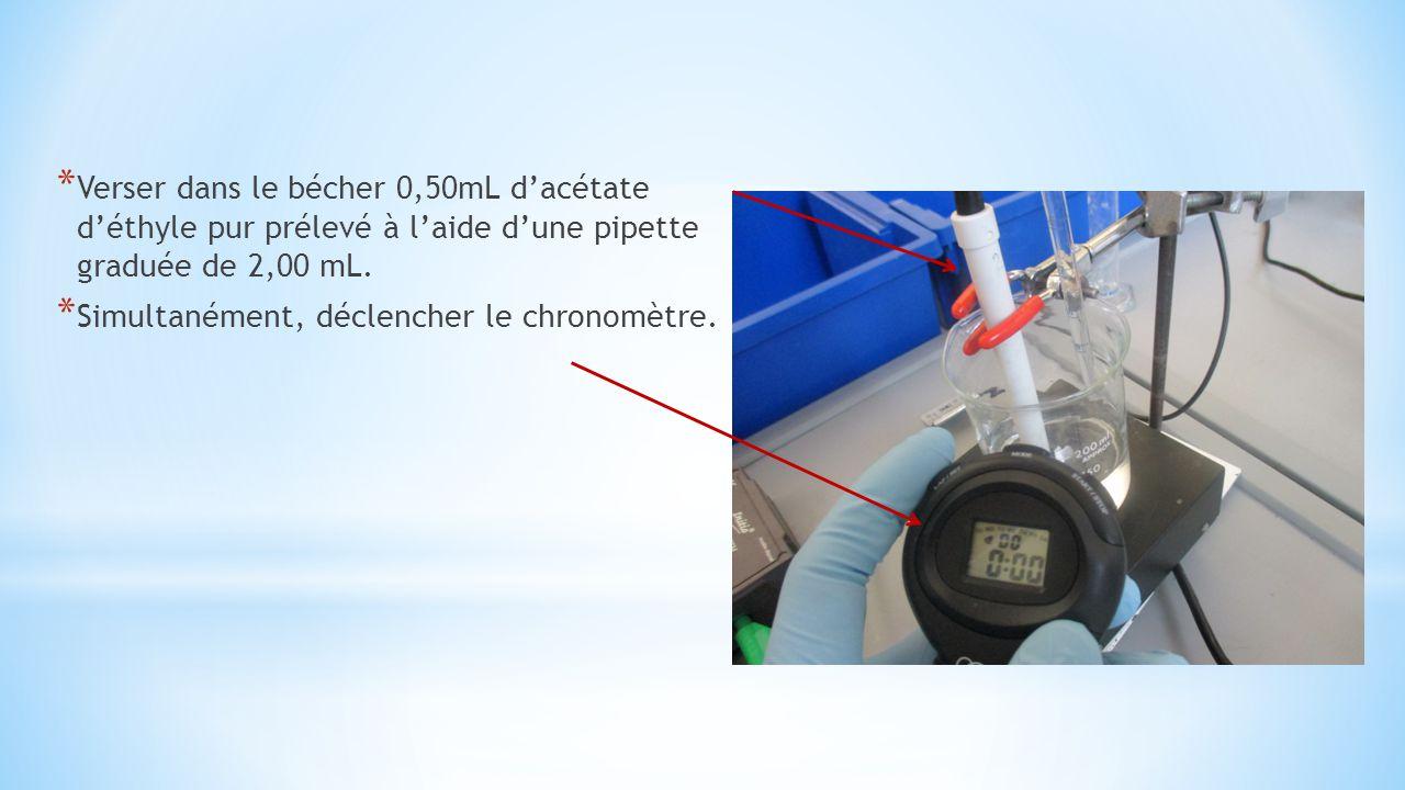 * Verser dans le bécher 0,50mL d'acétate d'éthyle pur prélevé à l'aide d'une pipette graduée de 2,00 mL. * Simultanément, déclencher le chronomètre.