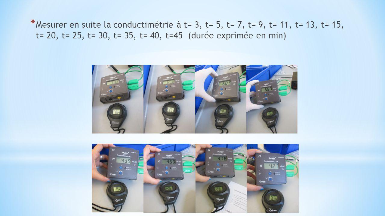 * Mesurer en suite la conductimétrie à t= 3, t= 5, t= 7, t= 9, t= 11, t= 13, t= 15, t= 20, t= 25, t= 30, t= 35, t= 40, t=45 (durée exprimée en min)