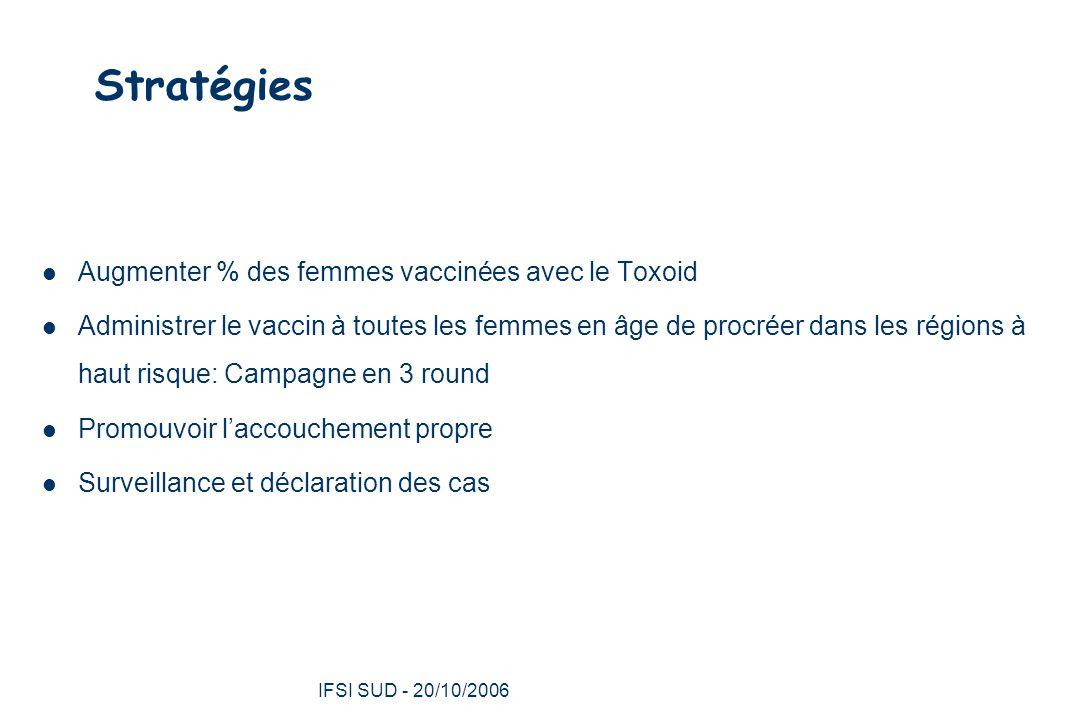 IFSI SUD - 20/10/2006 33 Stratégies Augmenter % des femmes vaccinées avec le Toxoid Administrer le vaccin à toutes les femmes en âge de procréer dans les régions à haut risque: Campagne en 3 round Promouvoir l'accouchement propre Surveillance et déclaration des cas