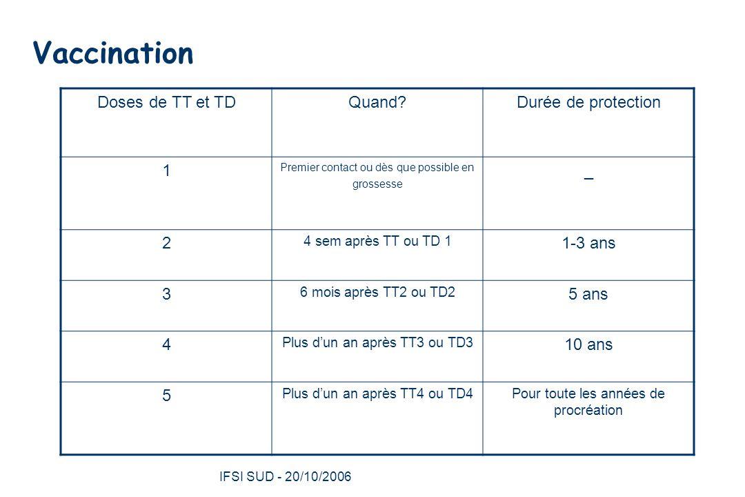 IFSI SUD - 20/10/2006 34 Vaccination Doses de TT et TDQuand?Durée de protection 1 Premier contact ou dès que possible en grossesse _ 2 4 sem après TT ou TD 1 1-3 ans 3 6 mois après TT2 ou TD2 5 ans 4 Plus d'un an après TT3 ou TD3 10 ans 5 Plus d'un an après TT4 ou TD4Pour toute les années de procréation