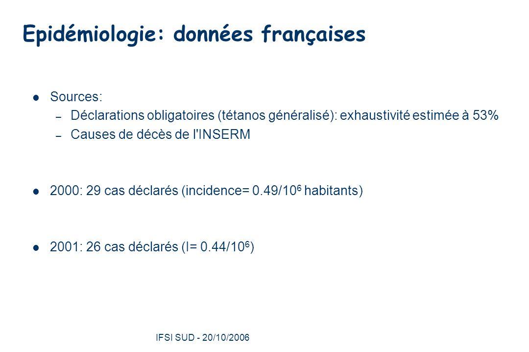 5 Epidémiologie: données françaises Sources: – Déclarations obligatoires (tétanos généralisé): exhaustivité estimée à 53% – Causes de décès de l INSERM 2000: 29 cas déclarés (incidence= 0.49/10 6 habitants) 2001: 26 cas déclarés (I= 0.44/10 6 )