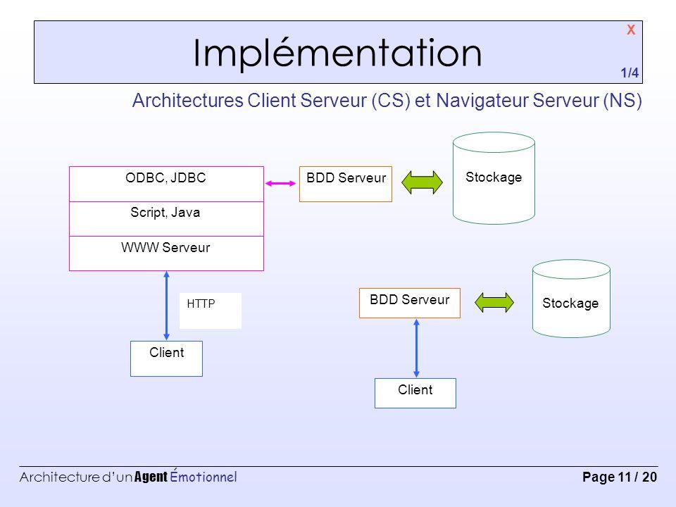 Architecture d'un Agent Émotionnel Page 11 / 20 Implémentation X Architectures Client Serveur (CS) et Navigateur Serveur (NS) 1/4 Client Stockage BDD Serveur Client WWW Serveur Script, Java ODBC, JDBC Stockage BDD Serveur HTTP