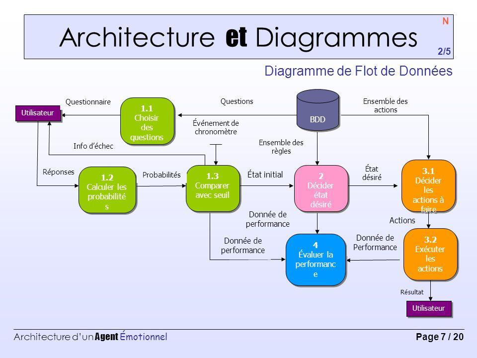 Architecture d'un Agent Émotionnel Page 8 / 20 Architecture et Diagrammes Évaluation et Classification des émotions N 3/5 Exemple: Pemax = 63%; Seuil acceptation = 55%; Distance Min.