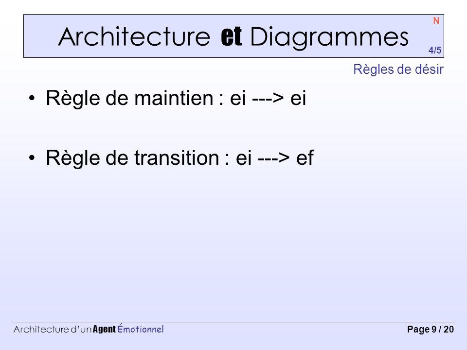 Architecture d'un Agent Émotionnel Page 9 / 20 Architecture et Diagrammes Règles de désir N 4/5 Règle de maintien : ei ---> ei Règle de transition : ei ---> ef