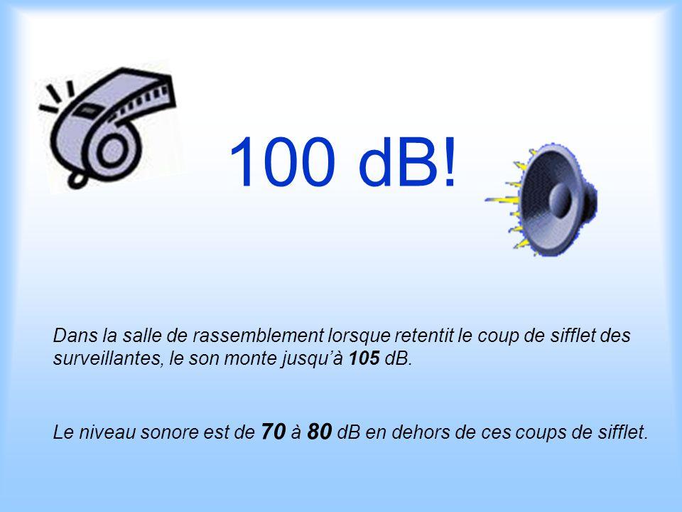 100 dB! Dans la salle de rassemblement lorsque retentit le coup de sifflet des surveillantes, le son monte jusqu'à 105 dB. Le niveau sonore est de 70