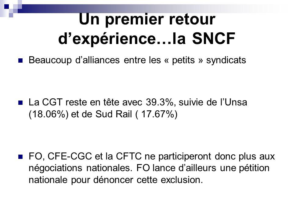 Un premier retour d'expérience…la SNCF Beaucoup d'alliances entre les « petits » syndicats La CGT reste en tête avec 39.3%, suivie de l'Unsa (18.06%) et de Sud Rail ( 17.67%) FO, CFE-CGC et la CFTC ne participeront donc plus aux négociations nationales.
