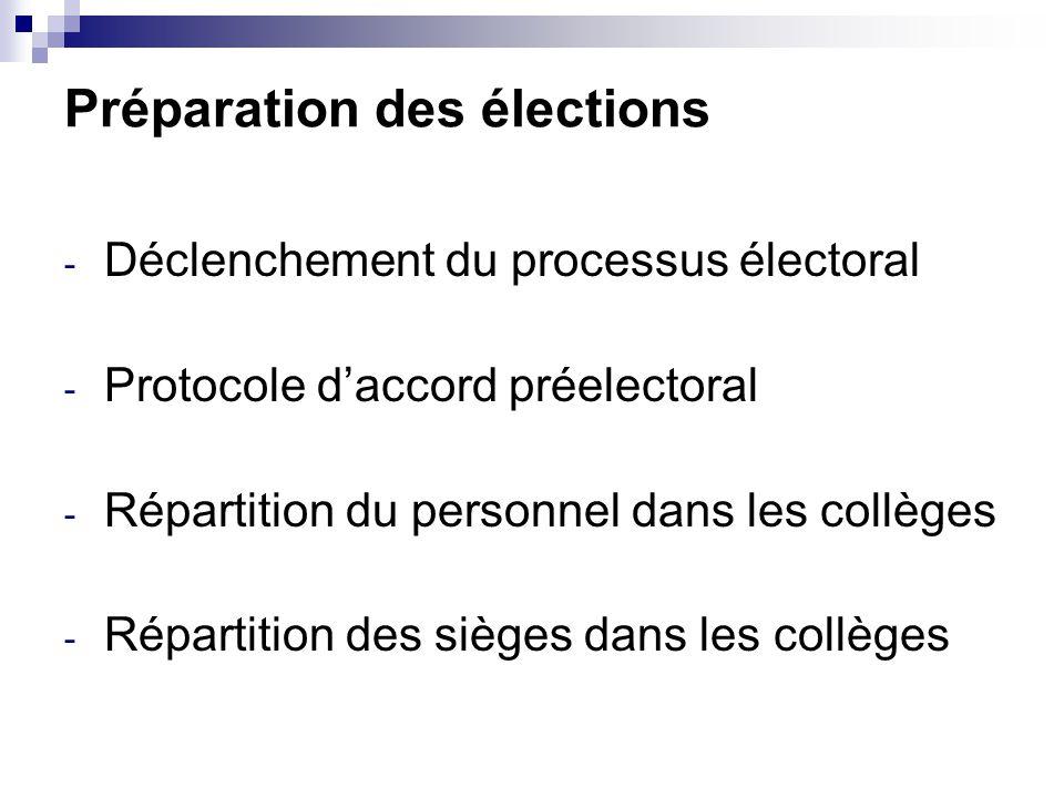 Préparation des élections - Déclenchement du processus électoral - Protocole d'accord préelectoral - Répartition du personnel dans les collèges - Répartition des sièges dans les collèges