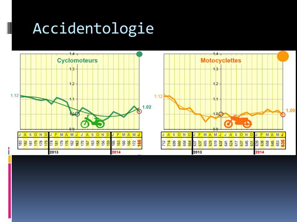 Accidentologie