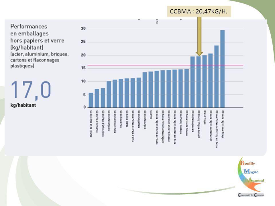 CCBMA : 20,47KG/H.