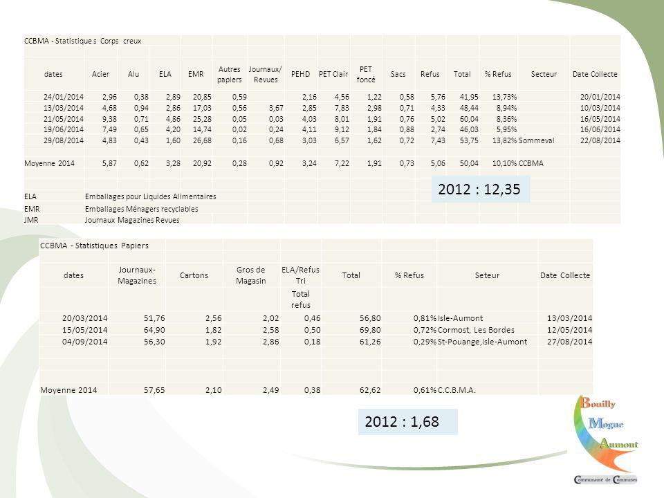 CCBMA - Statistiques Papiers dates Journaux- Magazines Cartons Gros de Magasin ELA/Refus Tri Total% RefusSeteurDate Collecte Total refus 20/03/201451,762,562,020,4656,800,81%Isle-Aumont13/03/2014 15/05/201464,901,822,580,5069,800,72%Cormost, Les Bordes12/05/2014 04/09/201456,301,922,860,1861,260,29%St-Pouange,Isle-Aumont27/08/2014 Moyenne 201457,652,102,490,3862,620,61%C.C.B.M.A.