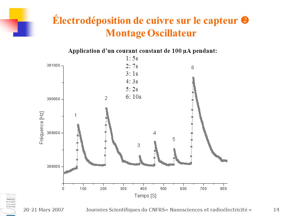 20-21 Mars 2007Journées Scientifiques du CNFRS« Nanosciences et radioélectricité »15 Détermination de la sensibilité du capteur  Sensibilité : 11,5 Hz/ng soit 160 Hz/(ng/mm 2 ) Limite de détection à 100 MHz : 0,10 ng/mm 2