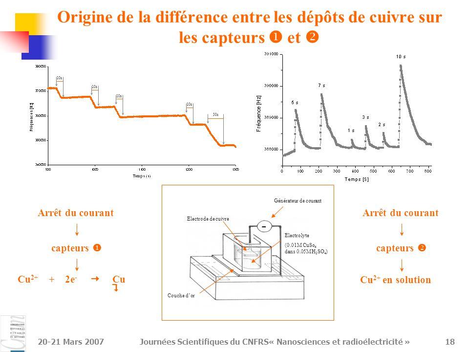 20-21 Mars 2007Journées Scientifiques du CNFRS« Nanosciences et radioélectricité »18 Origine de la différence entre les dépôts de cuivre sur les capte