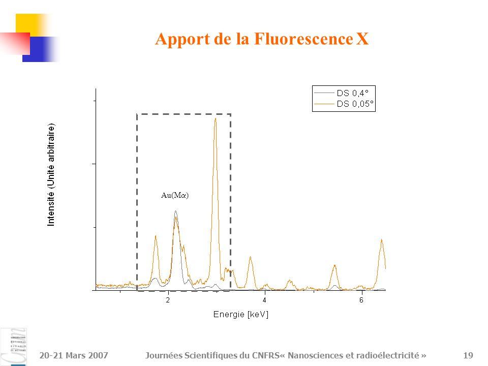 20-21 Mars 2007Journées Scientifiques du CNFRS« Nanosciences et radioélectricité »20 Apport de la Fluorescence X Au(M  ) S(K  ) En volume : Au En surface : Au + S