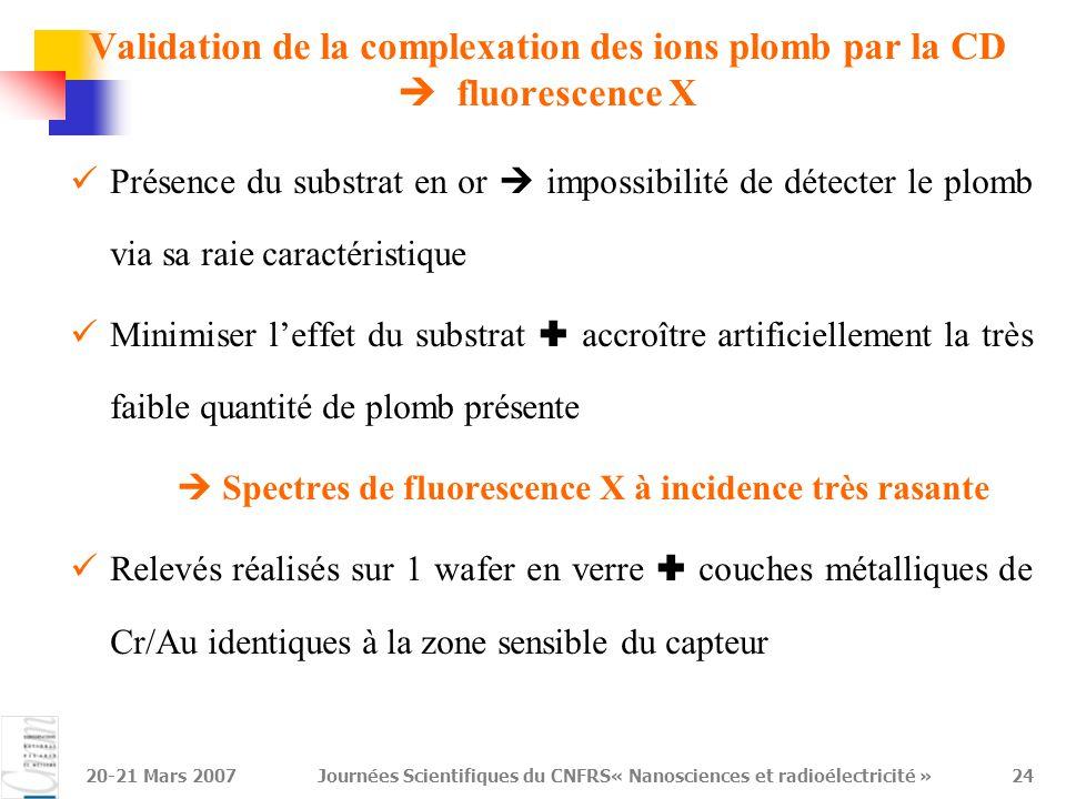 20-21 Mars 2007Journées Scientifiques du CNFRS« Nanosciences et radioélectricité »24 Présence du substrat en or  impossibilité de détecter le plomb v