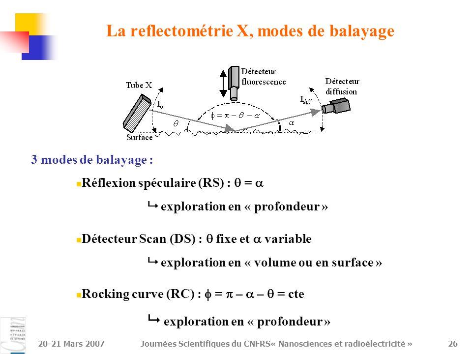 20-21 Mars 2007Journées Scientifiques du CNFRS« Nanosciences et radioélectricité »26 La reflectométrie X, modes de balayage 3 modes de balayage : Réfl