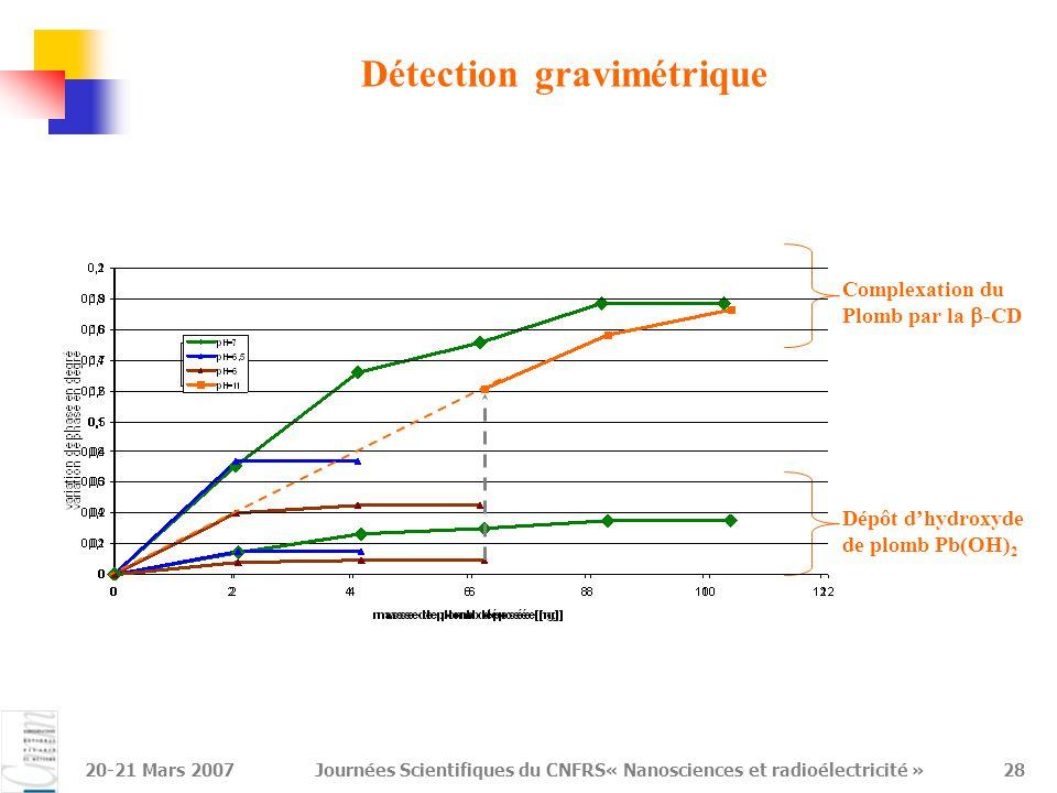 20-21 Mars 2007Journées Scientifiques du CNFRS« Nanosciences et radioélectricité »29 Conclusion et perspectives Validation du greffage de la SH-CD et de la complexation du plomb par différentes techniques Premiers tests de sensibilité encourageants (12Hz/ng) Nouveaux capteurs SAW (déjà réalisés): Avec une couche de Love sur la surface sensible: guidage de l'onde  amélioration de la sensibilité d'un ordre de grandeur Avec une fréquence de travail à 400 MHz  Mode de Love +  f : amélioration de la sensibilité de deux ordres de grandeur Technique impulsionnelle en développement Détection d'autres éléments biologiques (ADN, Biotine/Streptavidine, …)