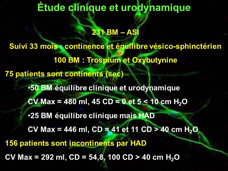 Étude clinique et urodynamique 231 BM – ASI Suivi 33 mois : continence et équilibre vésico-sphinctérien 100 BM : Trospium et Oxybutynine 75 patients sont continents (sec) 50 BM équilibre clinique et urodynamique CV Max = 480 ml, 45 CD = 0 et 5 < 10 cm H 2 O 25 BM équilibre clinique mais HAD CV Max = 446 ml, CD = 41 et 11 CD > 40 cm H 2 O 156 patients sont incontinents par HAD CV Max = 292 ml, CD = 54,8, 100 CD > 40 cm H 2 O