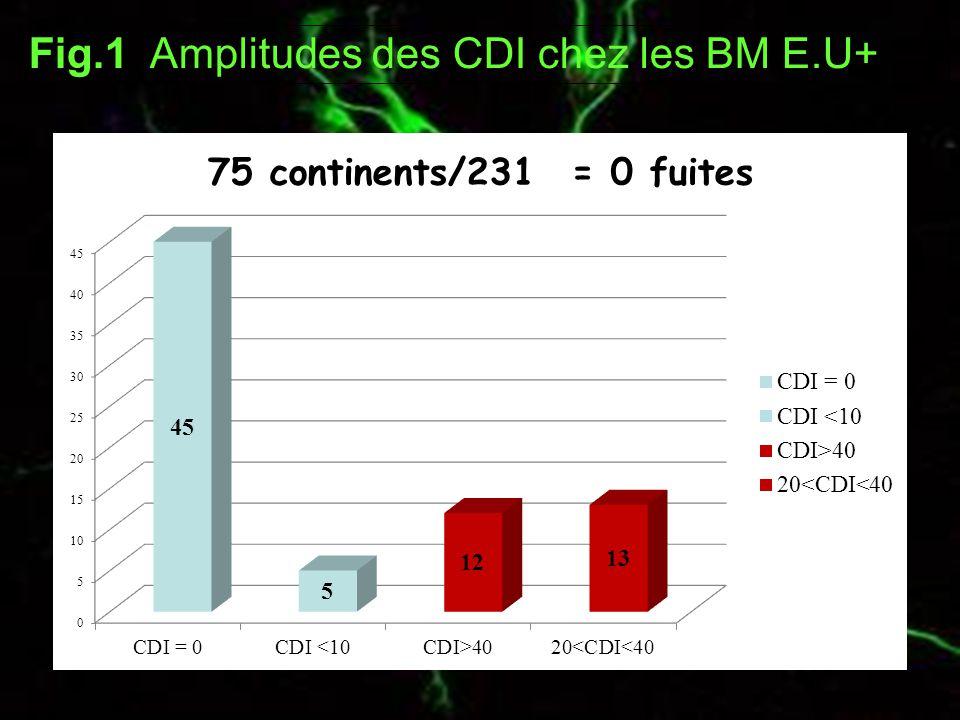 Fig.1 Amplitudes des CDI chez les BM E.U+