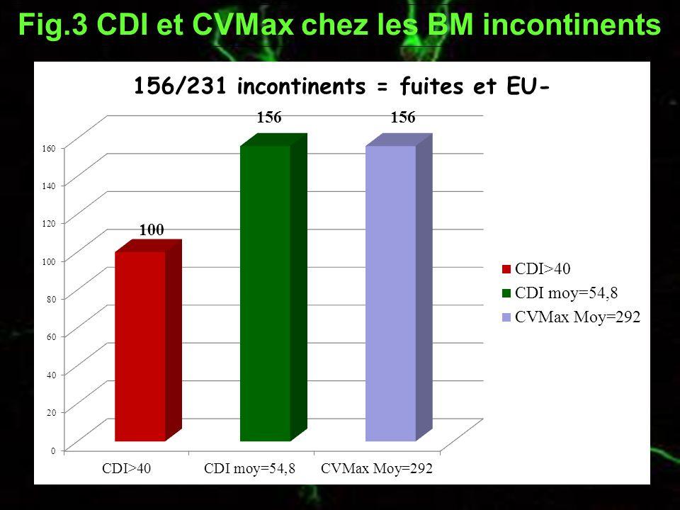 Fig.3 CDI et CVMax chez les BM incontinents
