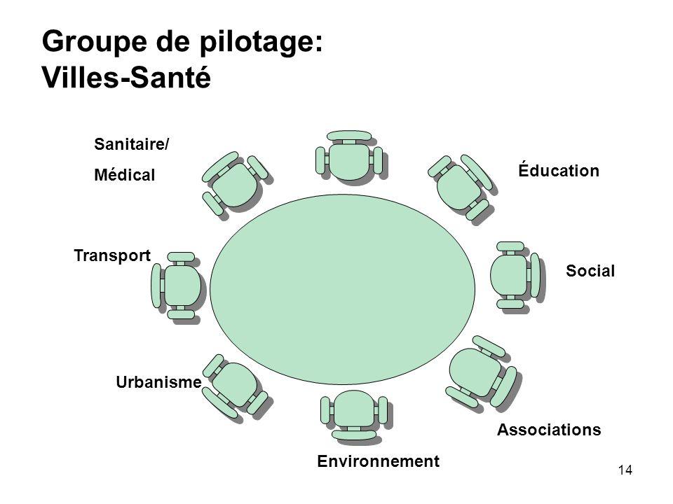 14 Urbanisme Transport Sanitaire/ Médical Environnement Social Éducation Associations Groupe de pilotage: Villes-Santé