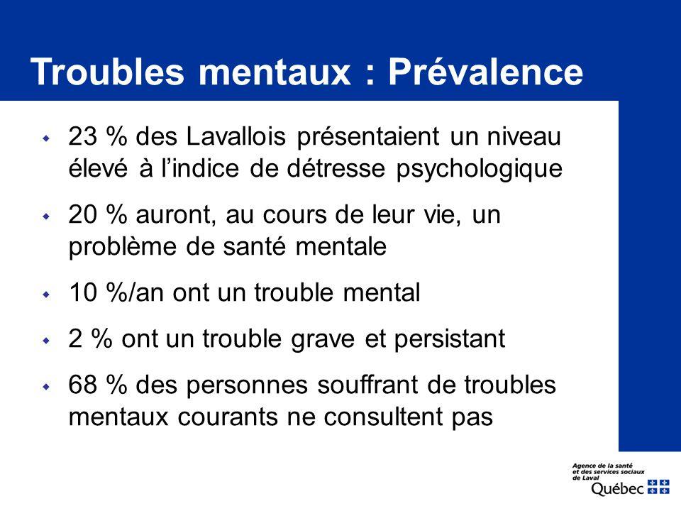  23 % des Lavallois présentaient un niveau élevé à l'indice de détresse psychologique  20 % auront, au cours de leur vie, un problème de santé mentale  10 %/an ont un trouble mental  2 % ont un trouble grave et persistant  68 % des personnes souffrant de troubles mentaux courants ne consultent pas Troubles mentaux : Prévalence