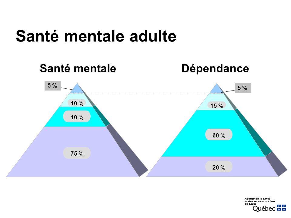 Santé mentaleDépendance 5 % 75 % 20 % 10 % 60 % 15 % Santé mentale adulte