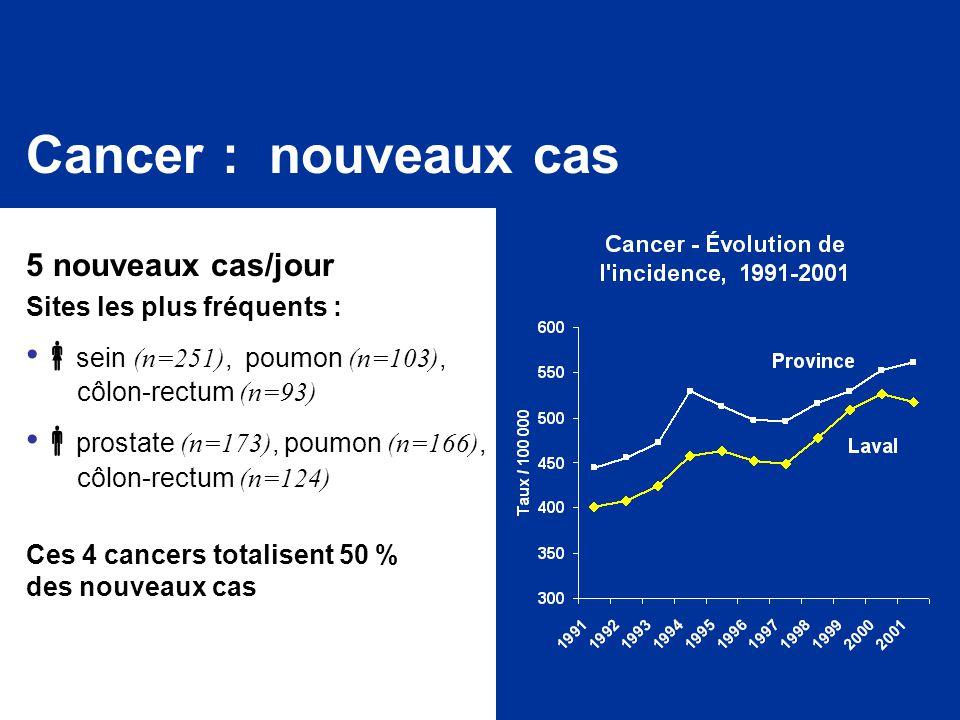 Cancer : nouveaux cas 5 nouveaux cas/jour Sites les plus fréquents :  sein (n=251), poumon (n=103), côlon-rectum (n=93)  prostate (n=173), poumon (n=166), côlon-rectum (n=124) Ces 4 cancers totalisent 50 % des nouveaux cas