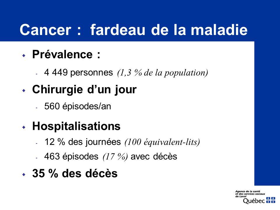 Cancer : fardeau de la maladie  Hospitalisations ‐ 12 % des journées (100 équivalent-lits) ‐ 463 épisodes (17 %) avec décès  35 % des décès  Chirurgie d'un jour ‐ 560 épisodes/an  Prévalence : ‐ 4 449 personnes (1,3 % de la population)