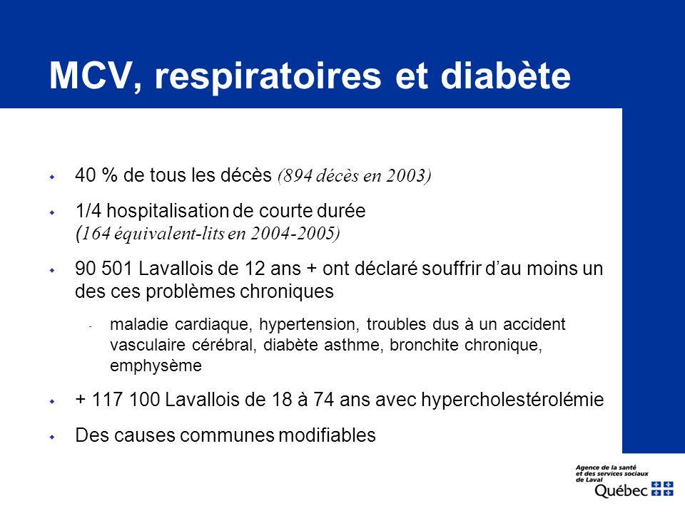 MCV, respiratoires et diabète  40 % de tous les décès (894 décès en 2003)  1/4 hospitalisation de courte durée ( 164 équivalent-lits en 2004-2005)  90 501 Lavallois de 12 ans + ont déclaré souffrir d'au moins un des ces problèmes chroniques ‐ maladie cardiaque, hypertension, troubles dus à un accident vasculaire cérébral, diabète asthme, bronchite chronique, emphysème  + 117 100 Lavallois de 18 à 74 ans avec hypercholestérolémie  Des causes communes modifiables