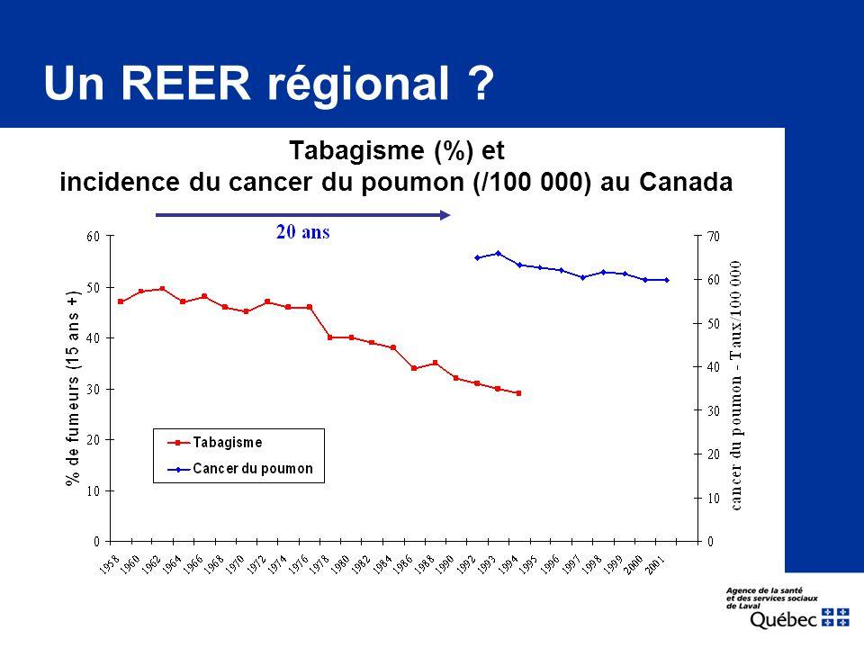 Tabagisme (%) et incidence du cancer du poumon (/100 000) au Canada Un REER régional