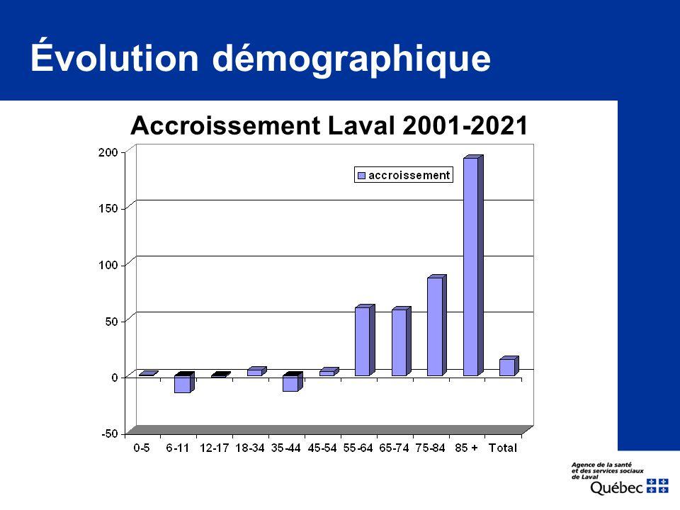 Maladies chroniques et perte d'autonomie PPALV : Personnes en perte d'autonomie liée au vieillissement Sources :ESCC 2003 – au moins une maladie chronique autodéclarée.