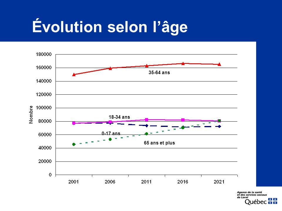 Évolution selon l'âge 35-64 ans 18-34 ans 65 ans et plus 0-17 ans