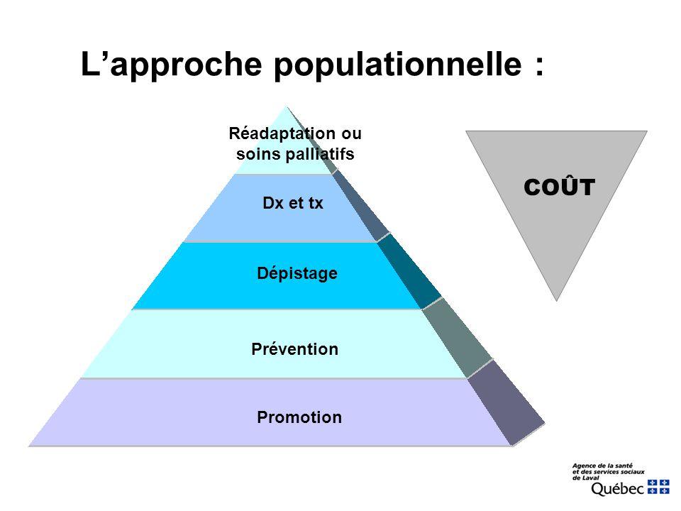 Promotion Dépistage Prévention Dx et tx Réadaptation ou soins palliatifs L'approche populationnelle : COÛT