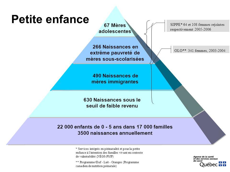 Petite enfance 22 000 enfants de 0 - 5 ans dans 17 000 familles 3500 naissances annuellement 266 Naissances en extrême pauvreté de mères sous-scolarisées * Services intégrés en périnatalité et pour la petite enfance à l'intention des familles vivant en contexte de vulnérabilité (NÉGS-PSJP) ** Programme Œuf - Lait - Oranges (Programme canadien de nutrition prénatale) 490 Naissances de mères immigrantes 630 Naissances sous le seuil de faible revenu 67 Mères adolescentes SIPPE* 64 et 108 femmes rejointes respectivement 2005-2006 OLO** 341 femmes, 2003-2004