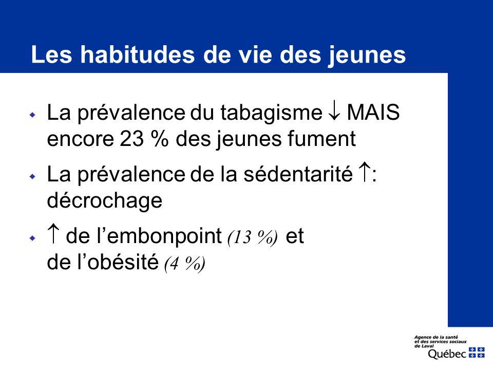 Les habitudes de vie des jeunes  La prévalence du tabagisme  MAIS encore 23 % des jeunes fument  La prévalence de la sédentarité  : décrochage   de l'embonpoint (13 %) et de l'obésité (4 %)
