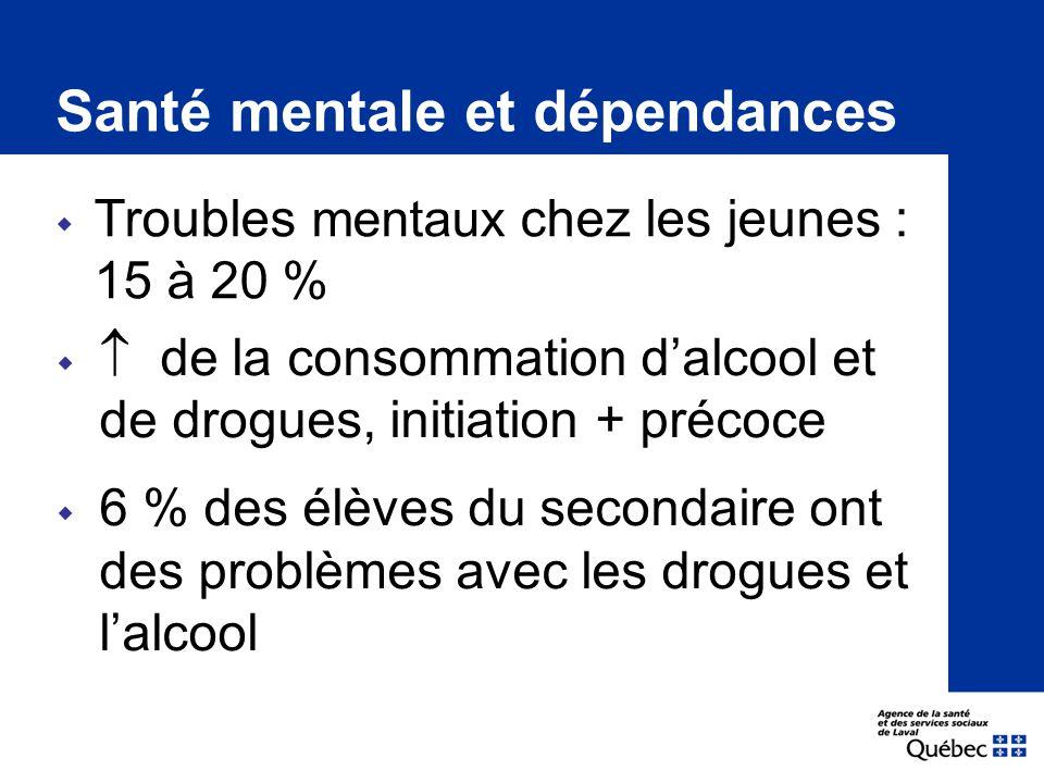  Troubles mentaux chez les jeunes : 15 à 20 % Santé mentale et dépendances   de la consommation d'alcool et de drogues, initiation + précoce  6 % des élèves du secondaire ont des problèmes avec les drogues et l'alcool