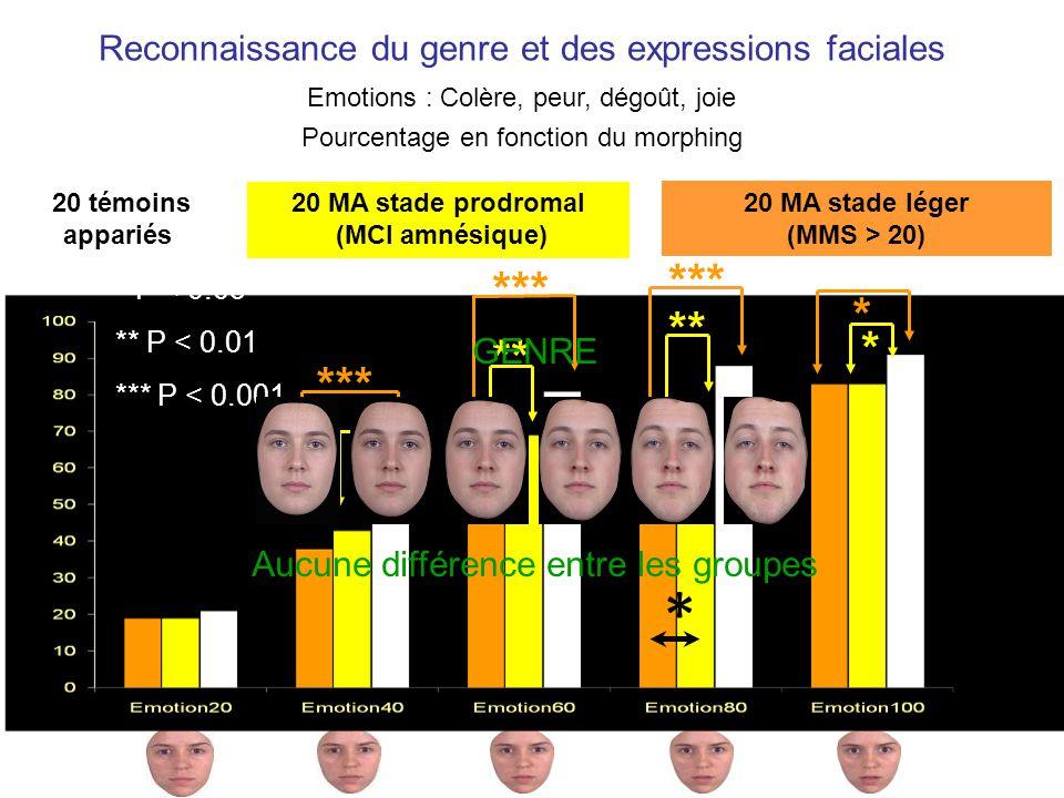 * * *** * ** *** ** * * * * P < 0.05 ** P < 0.01 *** P < 0.001 GENRE Aucune différence entre les groupes Reconnaissance du genre et des expressions faciales Emotions : Colère, peur, dégoût, joie Pourcentage en fonction du morphing 20 MA stade léger (MMS > 20) 20 MA stade prodromal (MCI amnésique) 20 témoins appariés