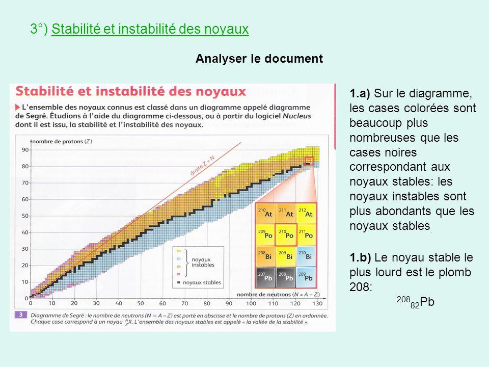 3°) Stabilité et instabilité des noyaux Analyser le document 1.a) Sur le diagramme, les cases colorées sont beaucoup plus nombreuses que les cases noi