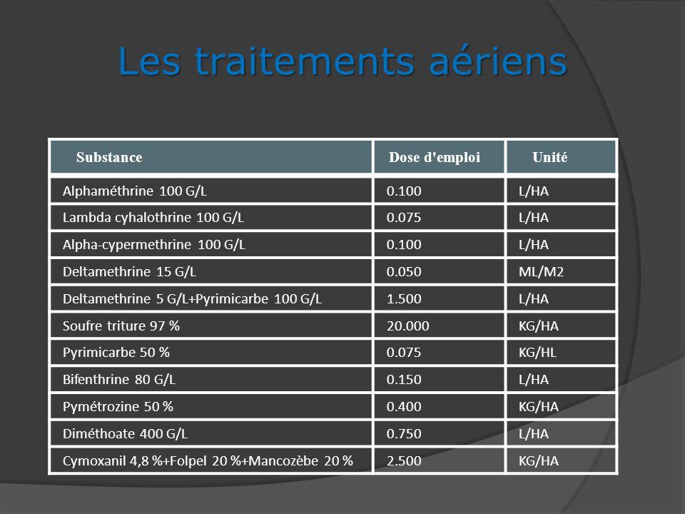 Les traitements aériens SubstanceDose d'emploiUnité Alphaméthrine 100 G/L0.100L/HA Lambda cyhalothrine 100 G/L0.075L/HA Alpha-cypermethrine 100 G/L0.1