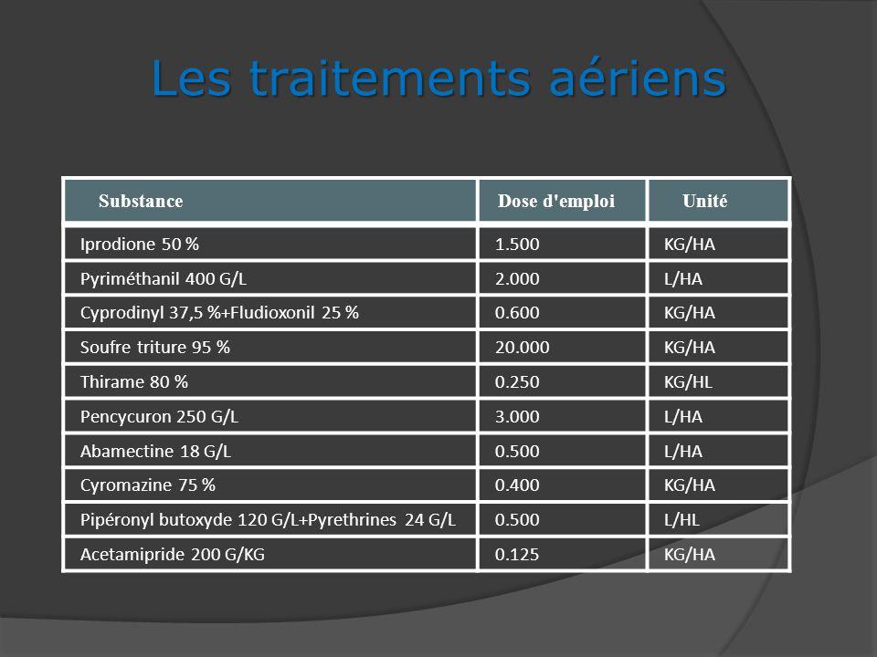 SubstanceDose d'emploi Unité Les traitements aériens Iprodione 50 %1.500KG/HA Pyriméthanil 400 G/L2.000L/HA Cyprodinyl 37,5 %+Fludioxonil 25 %0.600KG/