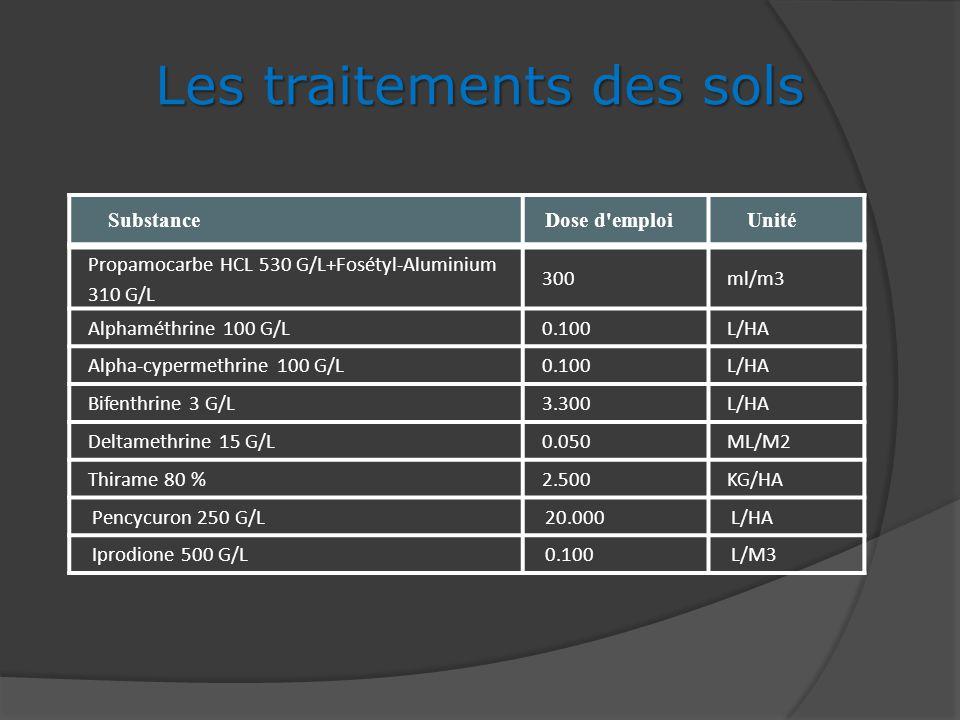 SubstanceDose d'emploi Unité Les traitements des sols Propamocarbe HCL 530 G/L+Fosétyl-Aluminium 310 G/L 300ml/m3 Alphaméthrine 100 G/L0.100L/HA Alpha