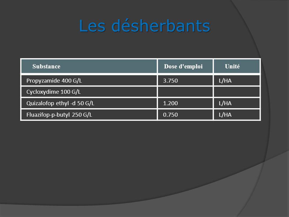 SubstanceDose d'emploi Unité Les désherbants Propyzamide 400 G/L3.750L/HA Cycloxydime 100 G/L Quizalofop ethyl -d 50 G/L1.200L/HA Fluazifop-p-butyl 25