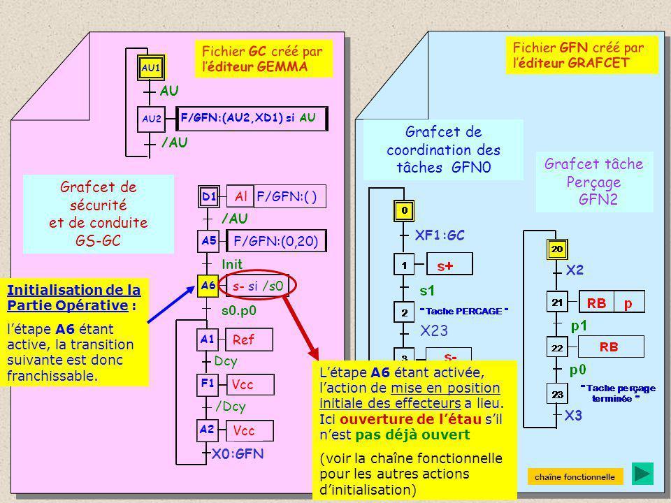 Grafcet de sécurité et de conduite GS-GC Grafcet de coordination des tâches GFN0 Grafcet tâche Perçage GFN2 A1 F1 A2 Ref Dcy Vcc /Dcy D1 Al A6 s- si /