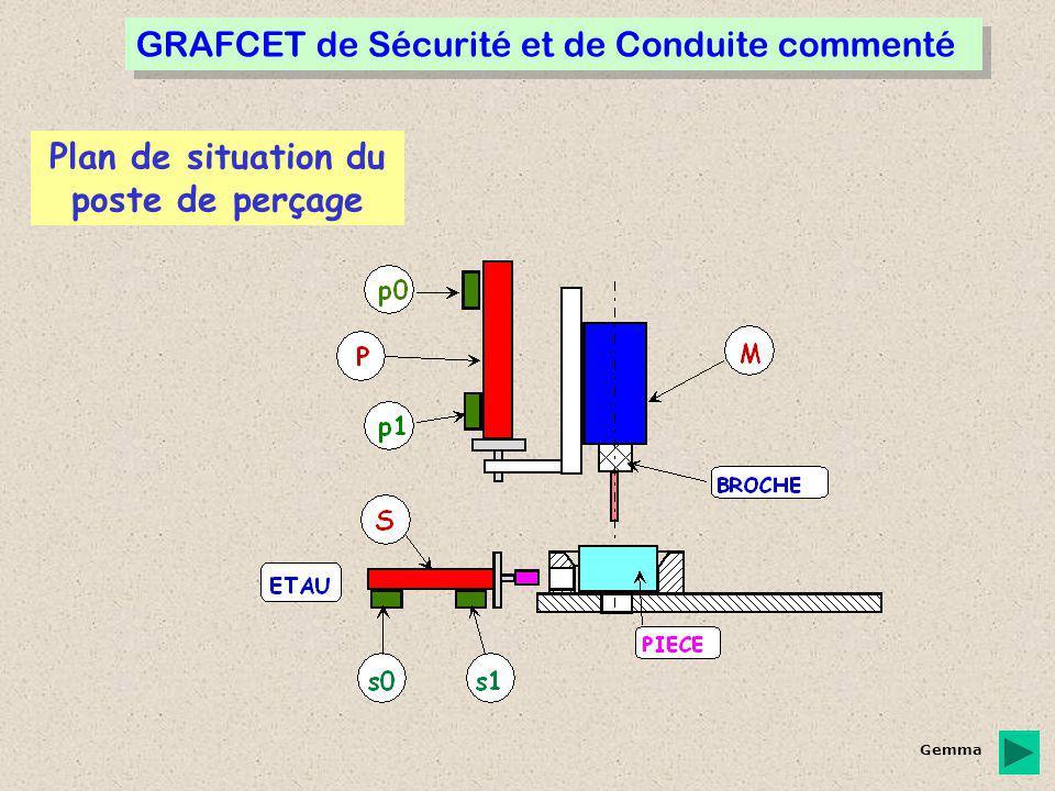 Grafcet de sécurité et de conduite GS-GC Grafcet de coordination des tâches GFN0 Grafcet tâche Perçage GFN2 A1 F1 A2 Ref Dcy Vcc /Dcy D1 Al A6 s- si /s0 s0.p0 A5 F/GFN:(0,20) Init F/GFN:( ) /AU AU1 AU /AU AU2 F/GFN:(AU2,XD1) si AU Fichier GC créé par l'éditeur GEMMA Fichier GFN créé par l'éditeur GRAFCET X23 Initialisation de la Partie Opérative : l'étape A5 se désactive et l'étape A6 s'active simultanément.