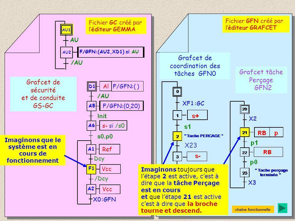 Grafcet de sécurité et de conduite GS-GC Grafcet de coordination des tâches GFN0 Grafcet tâche Perçage GFN2 A1 F1 A2 Ref Dcy Vcc /Dcy D1 Al A6 s- si /s0 s0.p0 A5 F/GFN:(0,20) Init F/GFN:( ) /AU AU1 AU /AU AU2 F/GFN:(AU2,XD1) si AU Fichier GC créé par l'éditeur GEMMA Fichier GFN créé par l'éditeur GRAFCET X23 Initialisation de la Partie Opérative : l'étape A6 étant active, la transition suivante est donc franchissable.