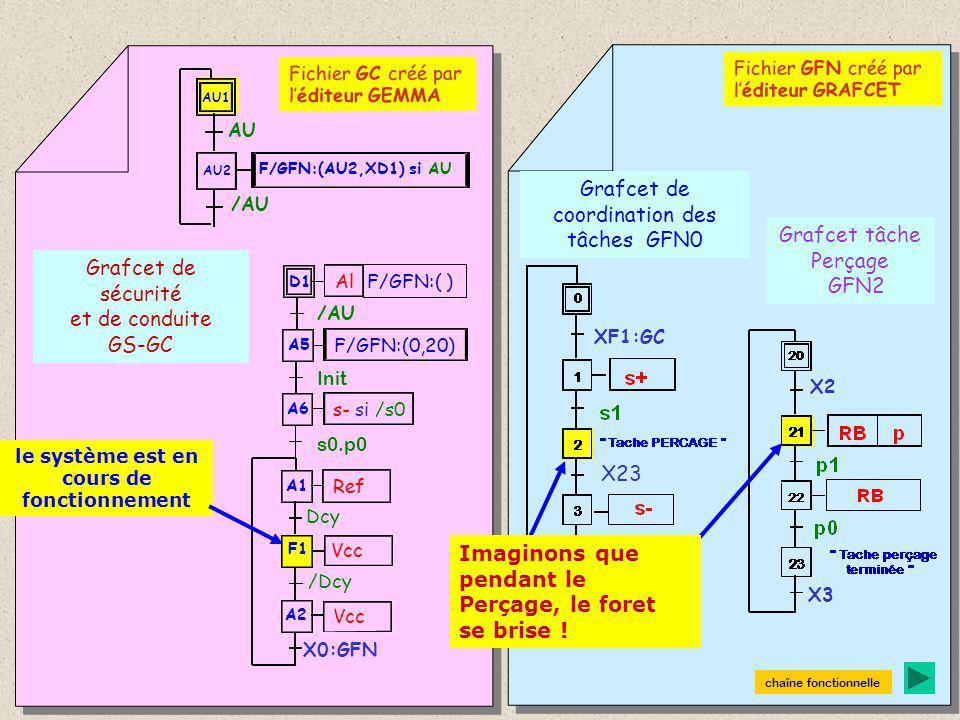 Grafcet de sécurité et de conduite GS-GC Grafcet de coordination des tâches GFN0 Grafcet tâche Perçage GFN2 A1 F1 A2 Ref Dcy Vcc /Dcy D1 Al A6 s- si /s0 s0.p0 A5 F/GFN:(0,20) Init F/GFN:( ) /AU AU1 AU /AU AU2 F/GFN:(AU2,XD1) si AU Fichier GC créé par l'éditeur GEMMA Fichier GFN créé par l'éditeur GRAFCET X23 Initialisation de la Partie Opérative est réalisée : Les comptes-rendus étau ouvert et broche en haut sont présents.