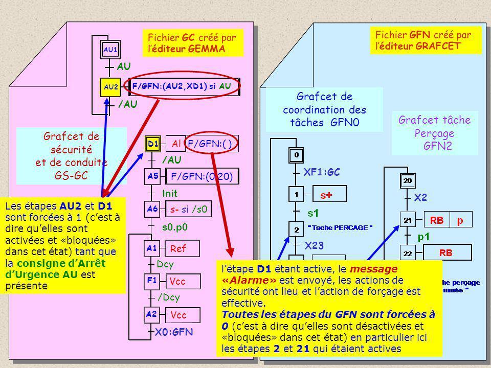 Grafcet de sécurité et de conduite GS-GC Grafcet de coordination des tâches GFN0 Grafcet tâche Perçage GFN2 A1 F1 A2 Ref Dcy Vcc /Dcy D1 Al A6 s- si /s0 s0.p0 A5 F/GFN:(0,20) Init F/GFN:( ) /AU Fichier GFN créé par l'éditeur GRAFCET X0:GFN X2 X3 X23 Les étapes AU2 et D1 sont forcées à 1 (c'est à dire qu'elles sont activées et «bloquées» dans cet état) tant que la consigne d'Arrêt d'Urgence AU est présente Les étapes 2 et 21 étant désactivées, les actions associées ne sont plus effectives.